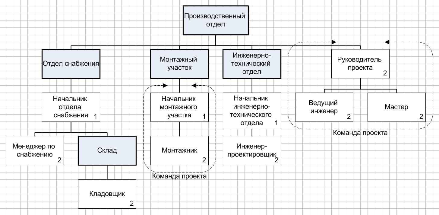 схема организационной структуры предприятия: