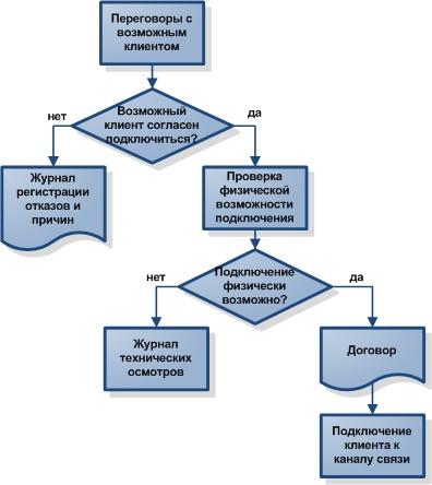 Процесс расчета с покупателями и структурно-поточную схему расчетного узла