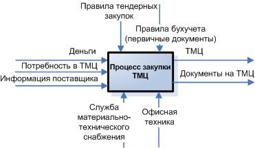 IDS Portal DOCS360 | Процессы при работе с документами.